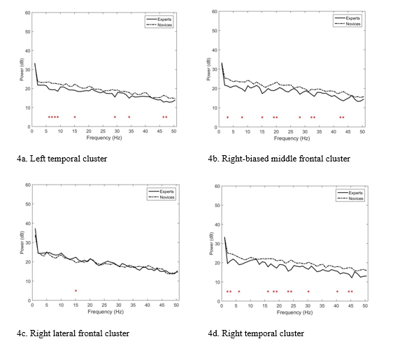 Comparison of the brain activations of experienced and novice